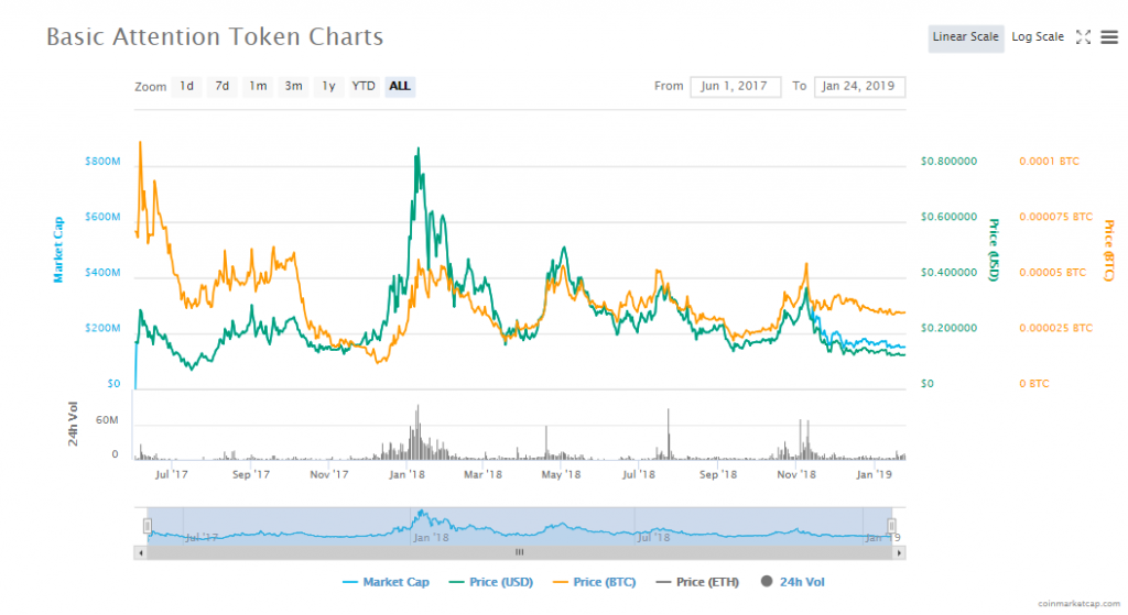 Basic Attention Token BAT development cryptocurrency investment chart