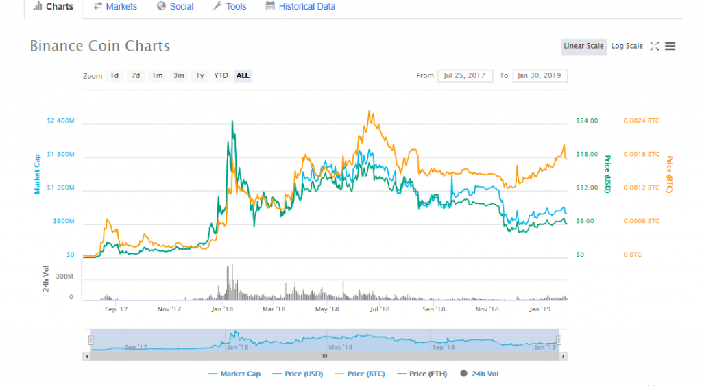 Binance (BNB) Cryptocurrency Investment Research Report